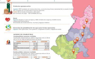 Gobernación de Nariño prioriza abastecimiento para la región